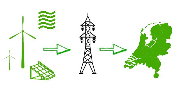 Biosmassa | Duurzaamheid